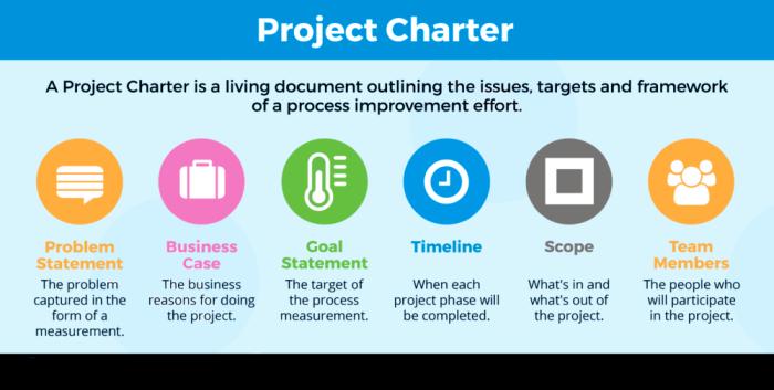 Project-Charter_GoLeanSixSigma.com_